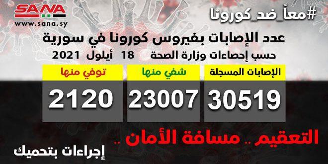 الصحة: تسجيل 182 إصابة جديدة بكورونا وشفاء 40 حالة ووفاة 8 حالات.موقع أصدقاء سورية.